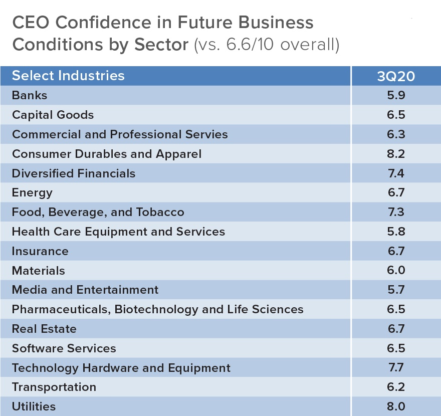 Image: Blue Table with Industries listed
