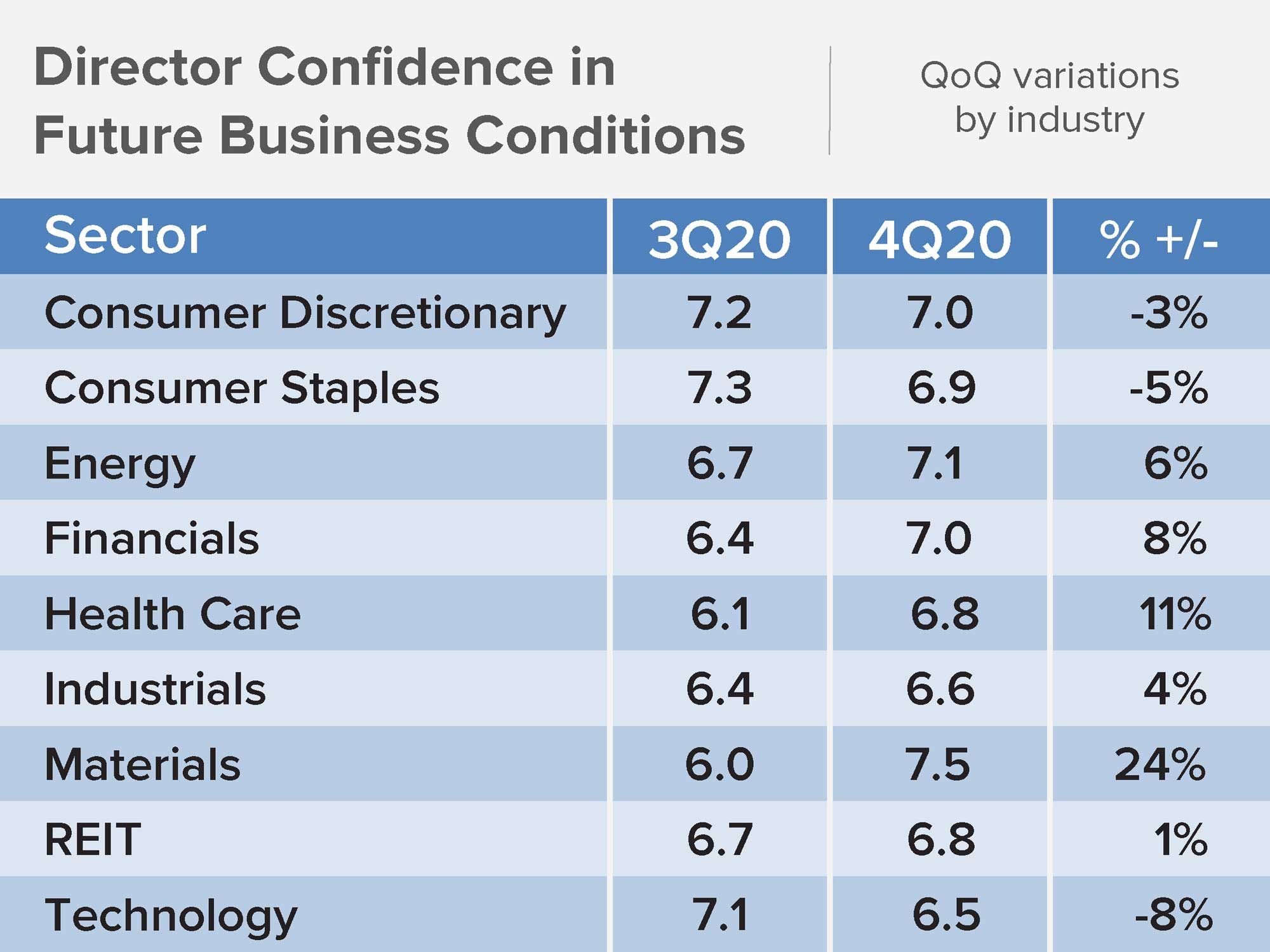 Table of Director Confidence in Future Business Conditions