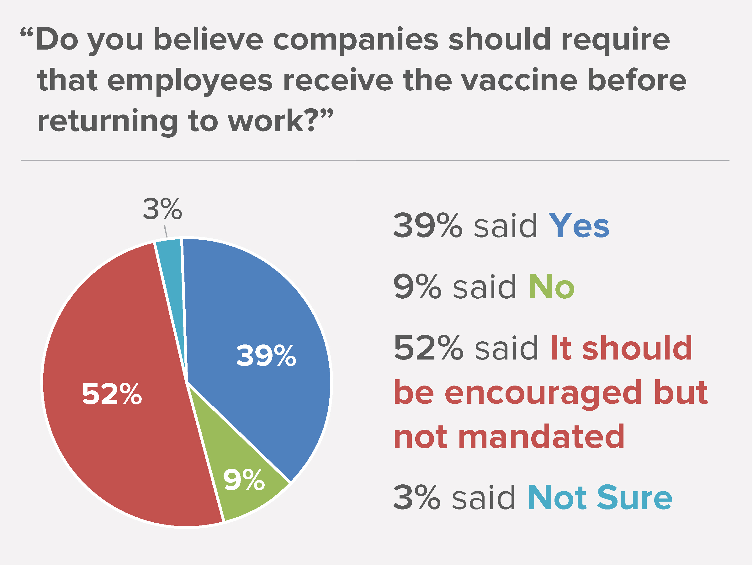 Image: Pie Chart representing vaccination of employees